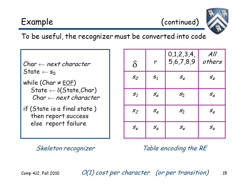 Comp 412, Fall 201015 Example ( continued ) To be useful, the recognizer must be converted into code  r 0,1,2,3,4, 5,6,7,8,9 All others s0s0 s1s1 ses