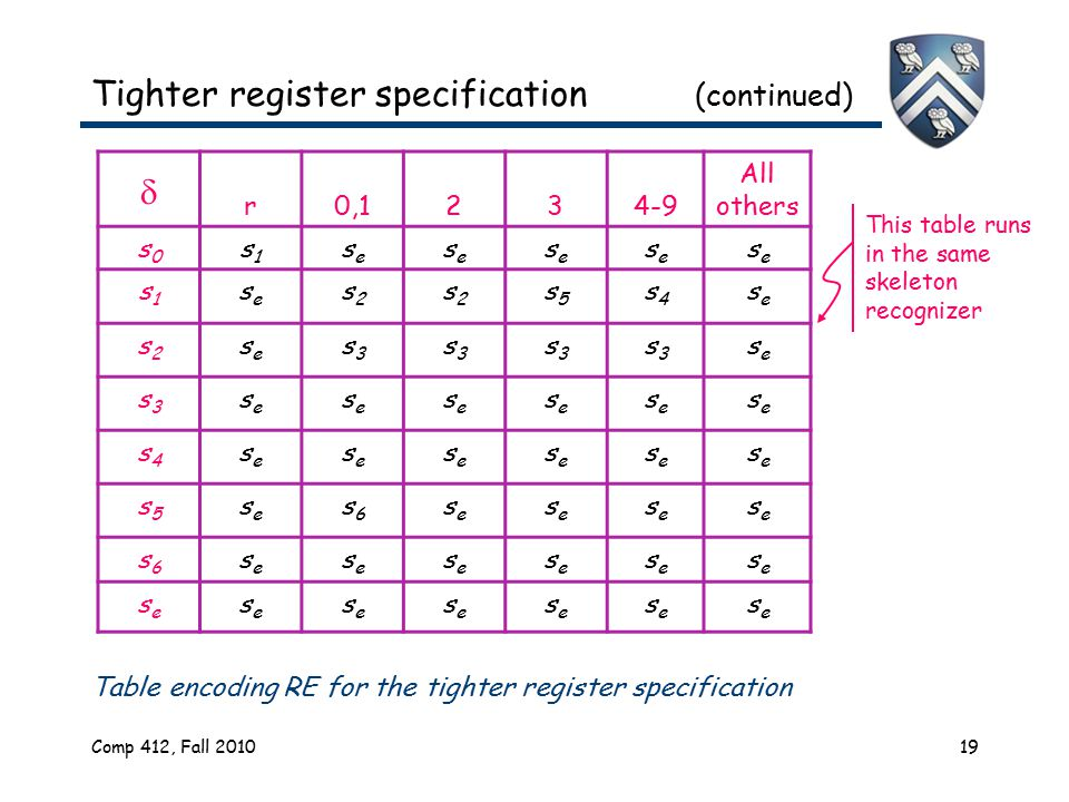 Comp 412, Fall 201019 Tighter register specification (continued)  r0,1234-9 All others s0s0 s1s1 sese sese sese sese sese s1s1 sese s2s2 s2s2 s5s5 s4