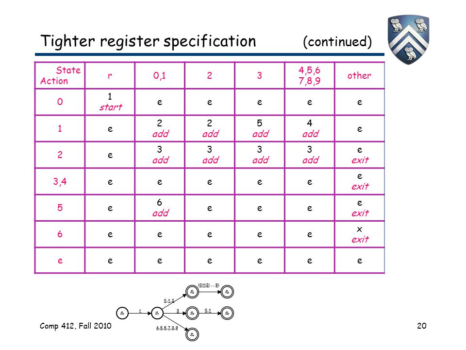 Comp 412, Fall 201020 Tighter register specification (continued) State Action r0,123 4,5,6 7,8,9 other 0 1 start eeeee 1e 2 add 2 add 5 add 4 add e 2e