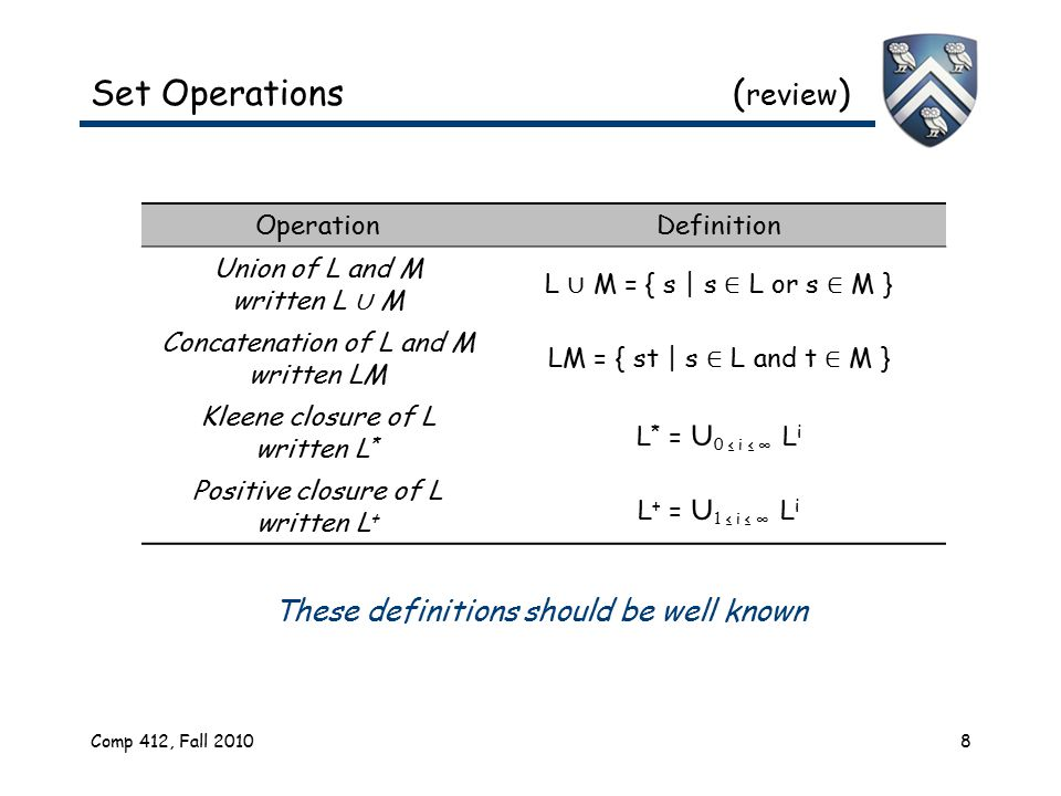 Comp 412, Fall 20108 These definitions should be well known Set Operations ( review ) OperationDefinition Union of L and M written L ∪ M L ∪ M = { s |