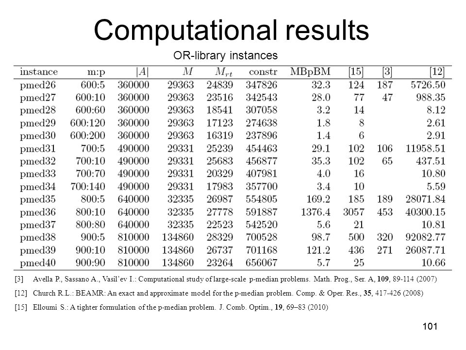 101 Computational results OR-library instances [3]Avella P., Sassano A., Vasil'ev I.: Computational study of large-scale p-median problems.