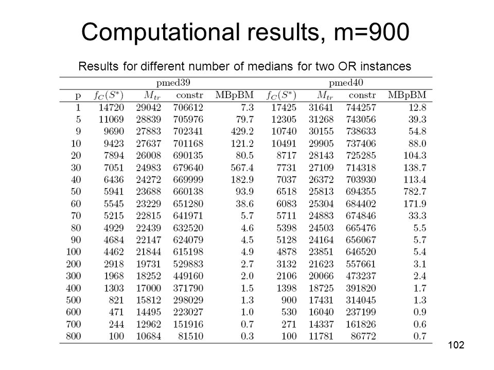 102 Computational results, m=900 Results for different number of medians for two OR instances