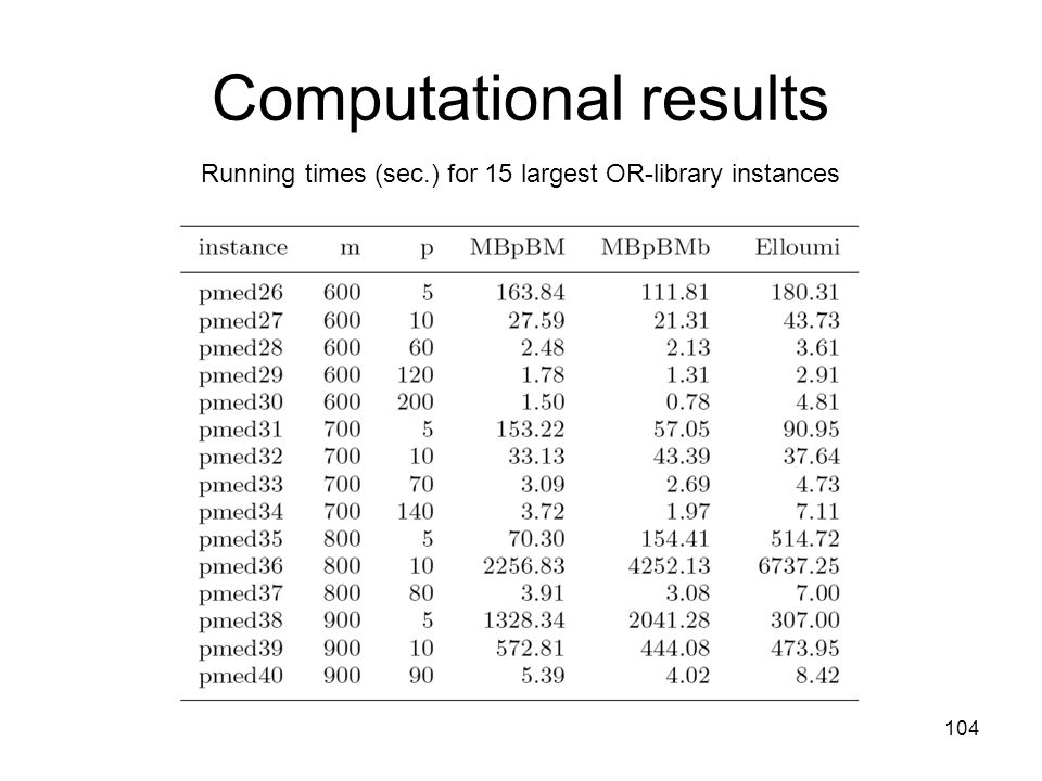 104 Computational results Running times (sec.) for 15 largest OR-library instances