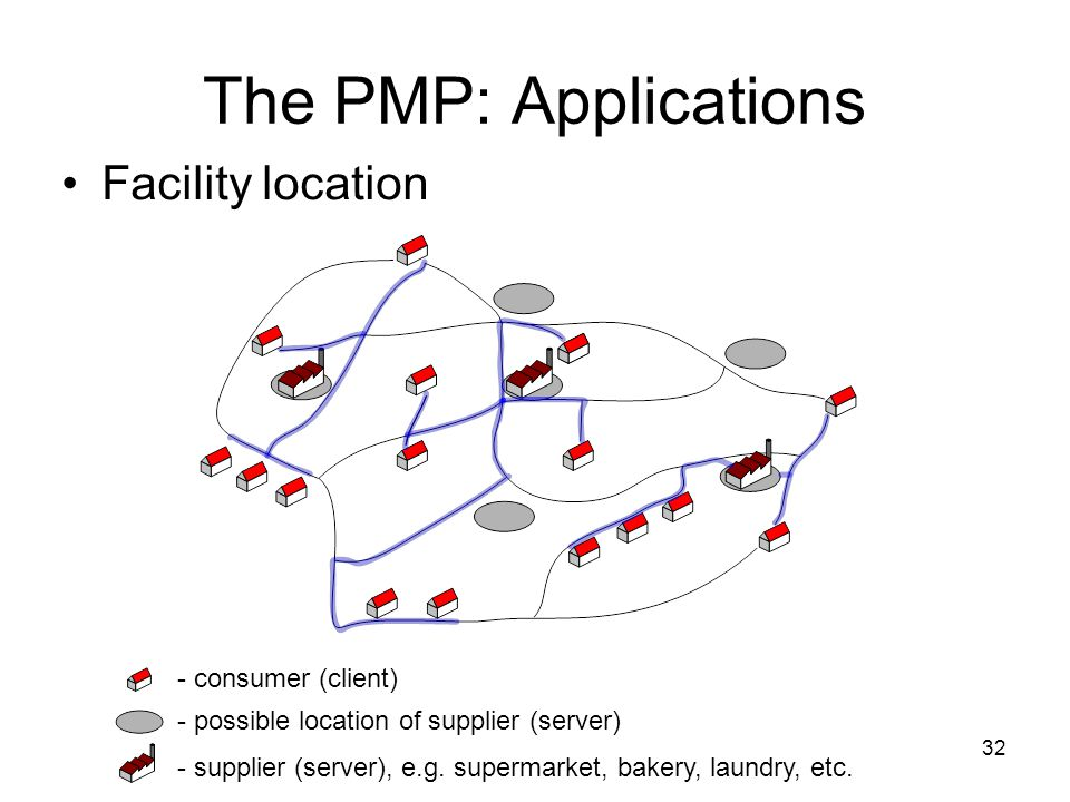 32 The PMP: Applications Facility location - consumer (client) - possible location of supplier (server) - supplier (server), e.g.