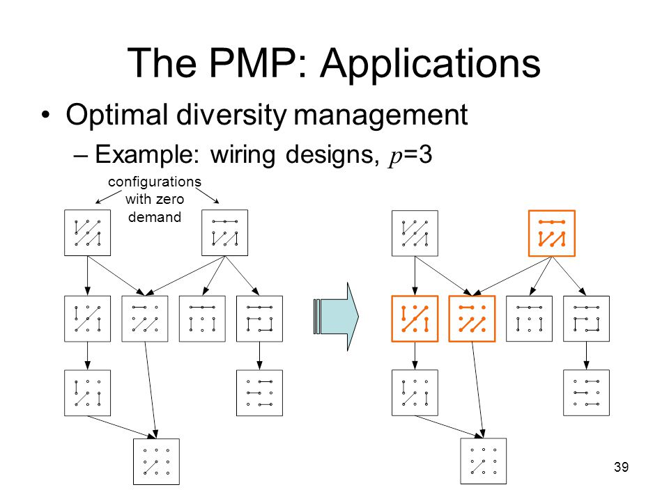 39 The PMP: Applications Optimal diversity management –Example: wiring designs, p =3 configurations with zero demand