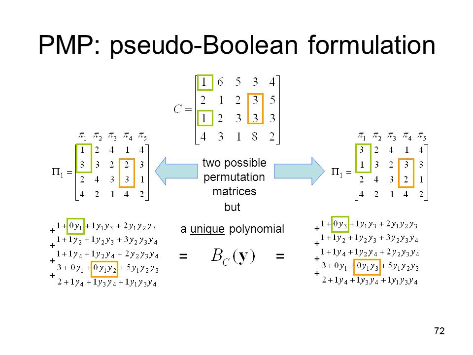 72 PMP: pseudo-Boolean formulation two possible permutation matrices but a unique polynomial = + + =