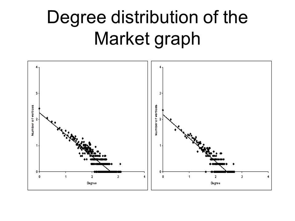 Degree distribution of the Market graph
