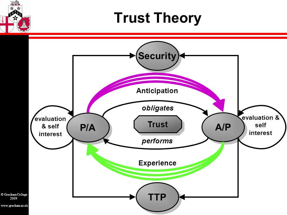 www.gresham.ac.uk © Gresham College 2009 Trust Theory P/A A/P obligates performs evaluation & self interest evaluation & self interest Experience TTP Security Trust Anticipation