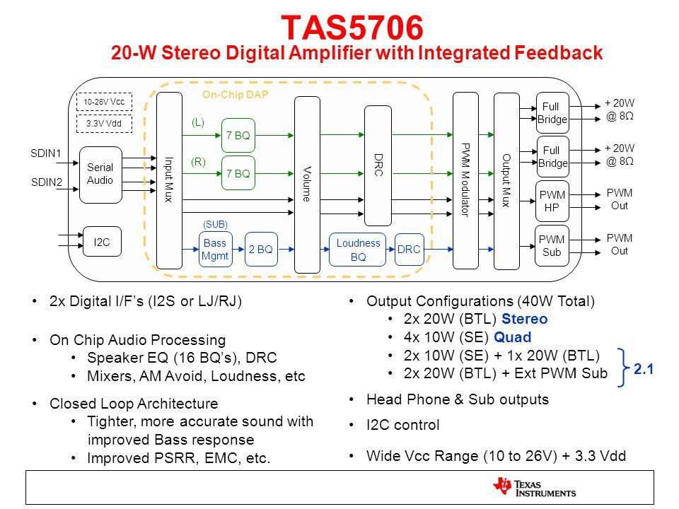 TAS5706 20-W Stereo Digital Amplifier with Integrated Feedback Volume Loudness BQ Full Bridge Serial Audio 7 BQ 2 BQ 7 BQ (L) (R) (SUB) DRC PWM Modulator Full Bridge PWM HP PWM Sub Output Mux Input Mux Bass Mgmt SDIN1 SDIN2 + 20W @ 8Ω PWM Out I2C 2x Digital I/F's (I2S or LJ/RJ) On Chip Audio Processing Speaker EQ (16 BQ's), DRC Mixers, AM Avoid, Loudness, etc Wide Vcc Range (10 to 26V) + 3.3 Vdd Closed Loop Architecture Tighter, more accurate sound with improved Bass response Improved PSRR, EMC, etc.