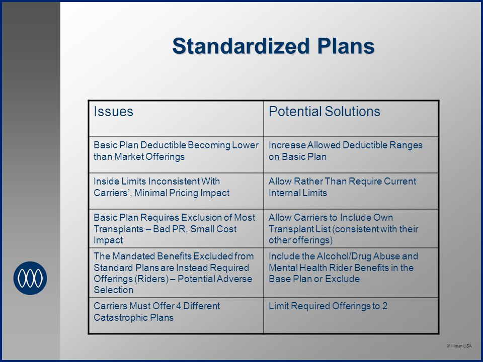Milliman USA Standardized Plans IssuesPotential Solutions Basic Plan Deductible Becoming Lower than Market Offerings Increase Allowed Deductible Ranges on Basic Plan Inside Limits Inconsistent With Carriers', Minimal Pricing Impact Allow Rather Than Require Current Internal Limits Basic Plan Requires Exclusion of Most Transplants – Bad PR, Small Cost Impact Allow Carriers to Include Own Transplant List (consistent with their other offerings) The Mandated Benefits Excluded from Standard Plans are Instead Required Offerings (Riders) – Potential Adverse Selection Include the Alcohol/Drug Abuse and Mental Health Rider Benefits in the Base Plan or Exclude Carriers Must Offer 4 Different Catastrophic Plans Limit Required Offerings to 2