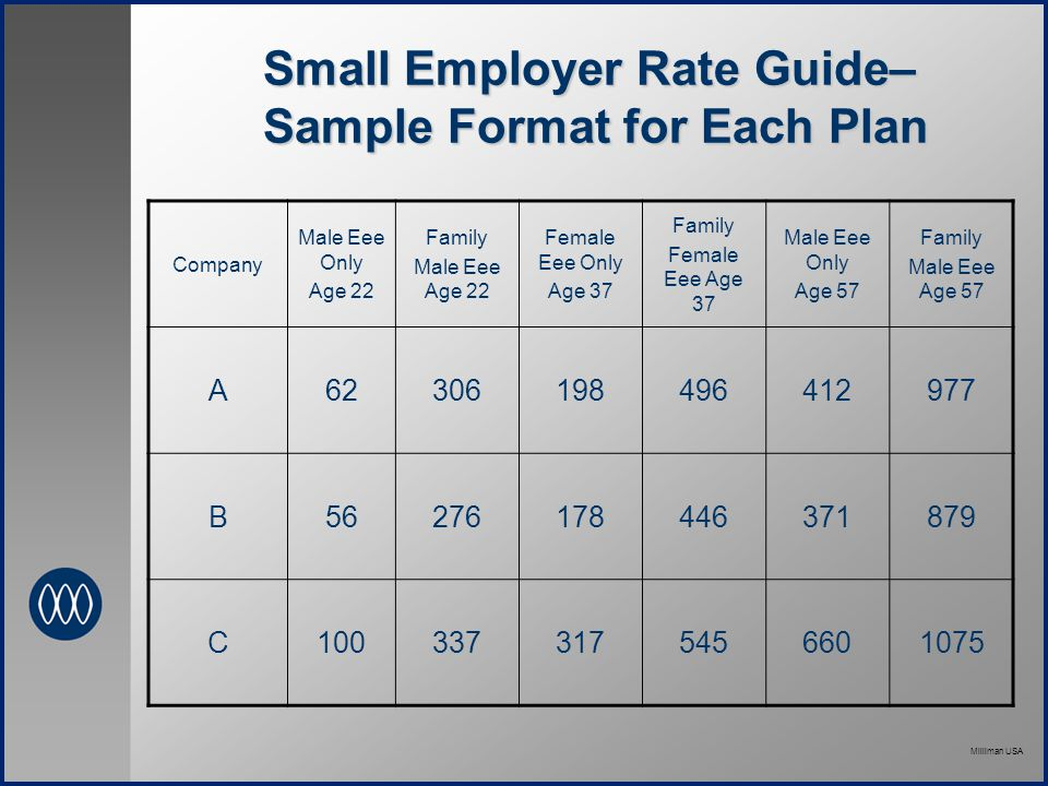 Milliman USA Small Employer Rate Guide– Sample Format for Each Plan Company Male Eee Only Age 22 Family Male Eee Age 22 Female Eee Only Age 37 Family Female Eee Age 37 Male Eee Only Age 57 Family Male Eee Age 57 A62306198496412977 B56276178446371879 C1003373175456601075