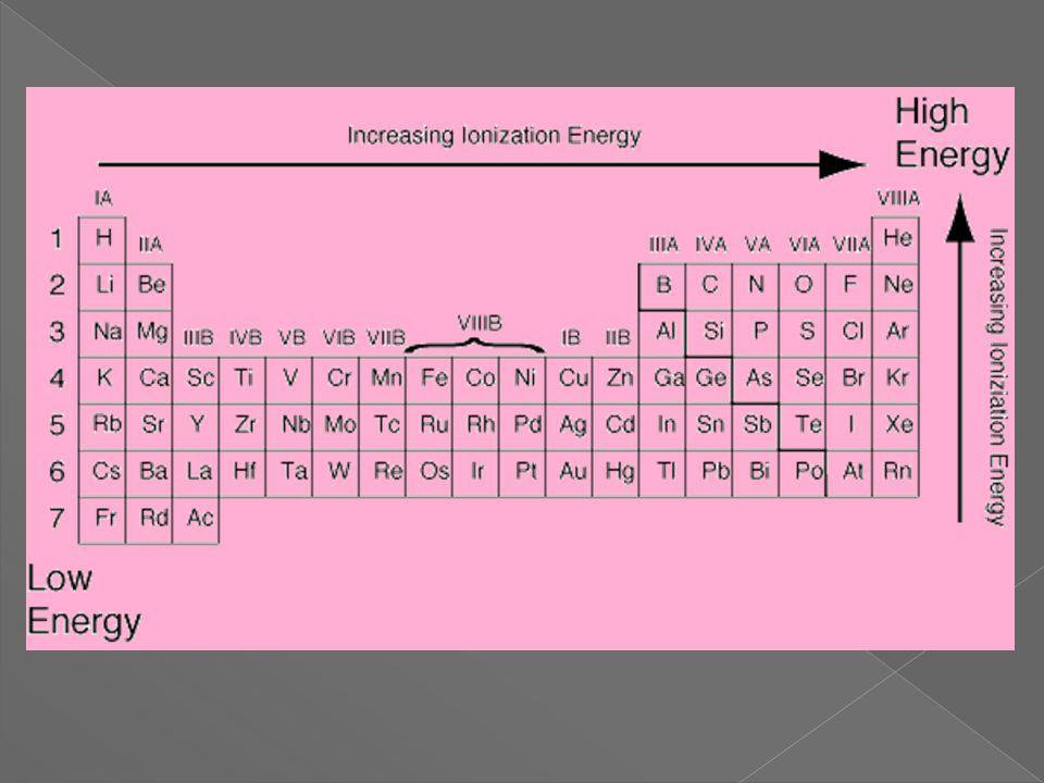 Which has higher ionization energy. Li or Ne.