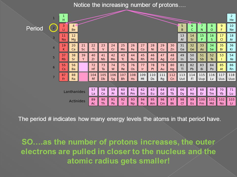 Atomic Radius vs Atomic Number Atomic Radius (pm) Atomic Number (protons) Period Trend As you proceed from left to right across a row (period), the atomic radius decreases (the atoms get smaller).