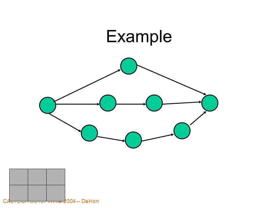 CALTECH CS137 Winter2004 -- DeHon Time Evaluate force of putting in timeslot O(NT) –Potentially perturbing slack on net prefix/postfix for this node  N –Each node potentially in T slots Evaluate all timeslots can put in O(NT 2 ) N nodes to place O(N 2 T 2 ) –Loose bound--don't get both T slots and N perturbations