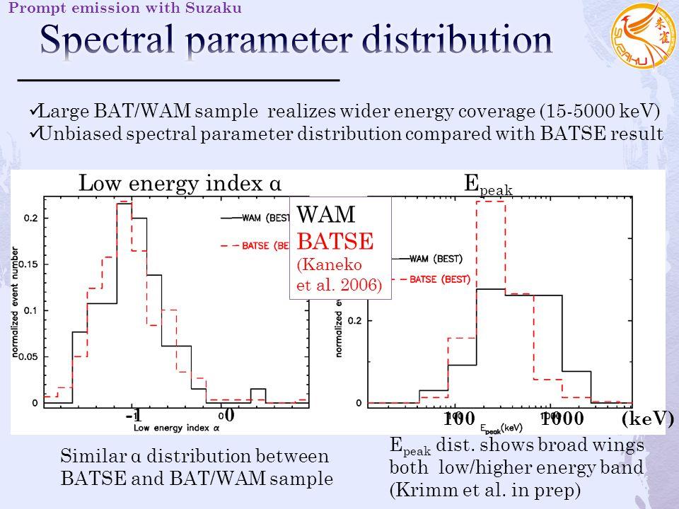 Low energy index αE peak WAM BATSE (Kaneko et al.