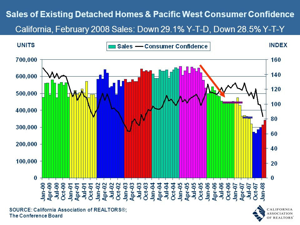 INDEXUNITS Sales of Existing Detached Homes & Pacific West Consumer Confidence California, February 2008 Sales: Down 29.1% Y-T-D, Down 28.5% Y-T-Y SOU
