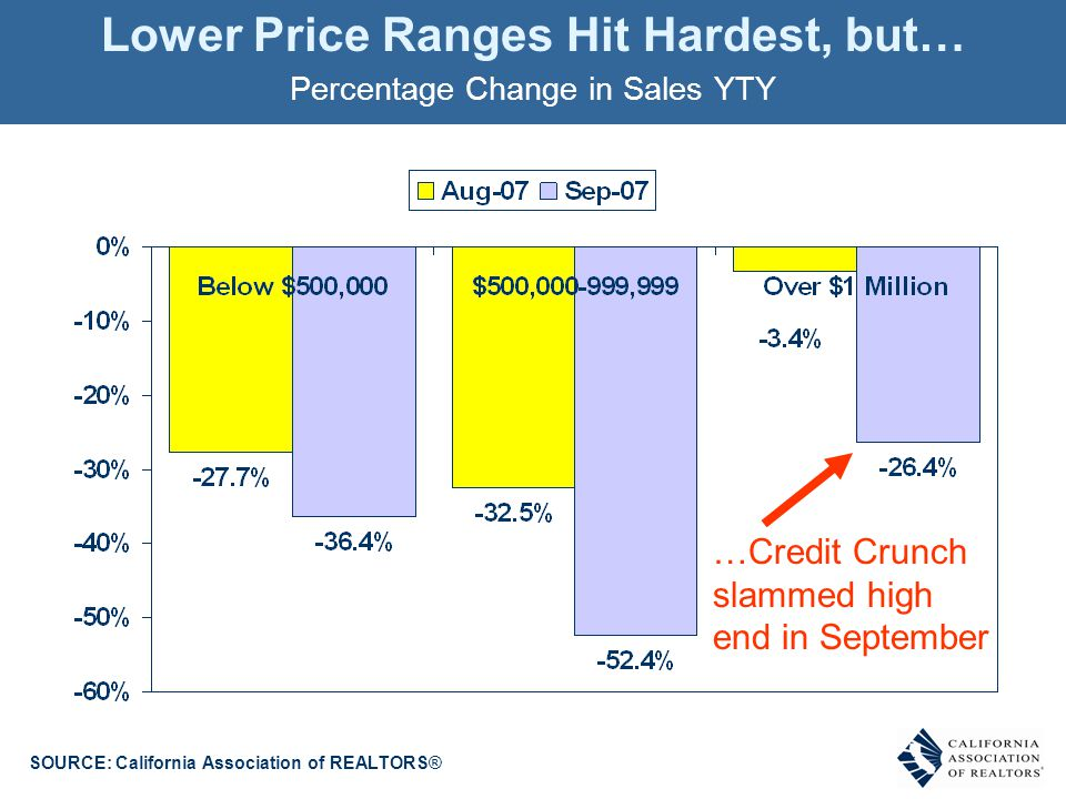 Lower Price Ranges Hit Hardest, but… Percentage Change in Sales YTY SOURCE: California Association of REALTORS® …Credit Crunch slammed high end in Sep