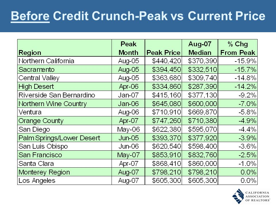 Before Credit Crunch-Peak vs Current Price