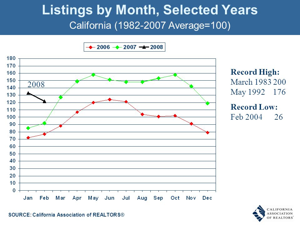 Listings by Month, Selected Years California (1982-2007 Average=100) SOURCE: California Association of REALTORS® Record High: March 1983 200 May 1992 176 Record Low: Feb 2004 26 2008