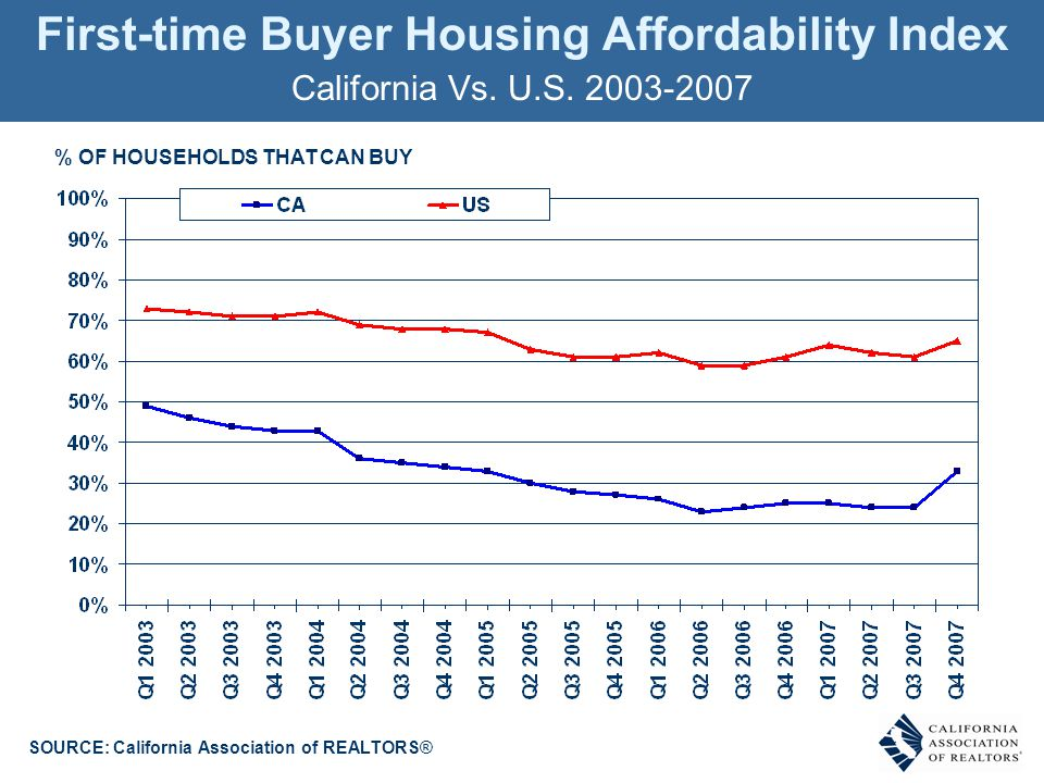 % OF HOUSEHOLDS THAT CAN BUY First-time Buyer Housing Affordability Index California Vs.