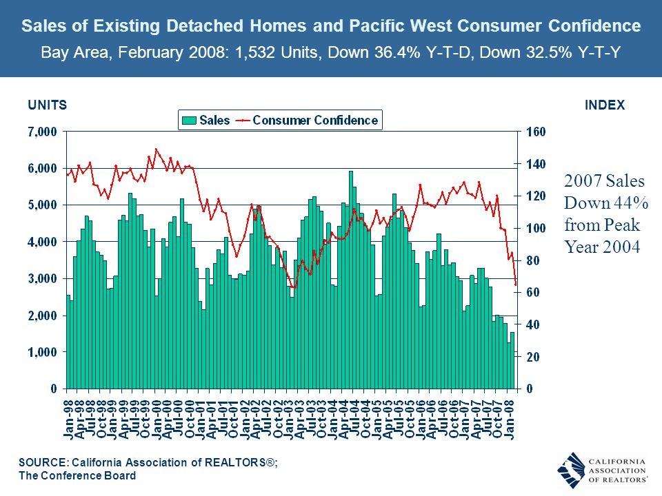 SOURCE: California Association of REALTORS®; The Conference Board INDEXUNITS Sales of Existing Detached Homes and Pacific West Consumer Confidence Bay Area, February 2008: 1,532 Units, Down 36.4% Y-T-D, Down 32.5% Y-T-Y 2007 Sales Down 44% from Peak Year 2004