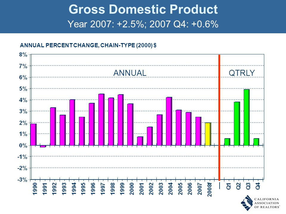 Gross Domestic Product Year 2007: +2.5%; 2007 Q4: +0.6% ANNUAL PERCENT CHANGE, CHAIN-TYPE (2000) $ ANNUALQTRLY