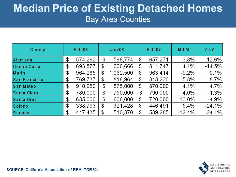 Median Price of Existing Detached Homes Bay Area Counties SOURCE: California Association of REALTORS®