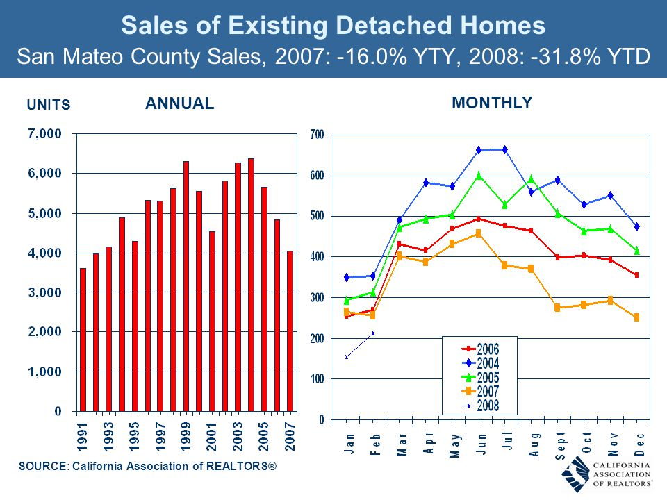Sales of Existing Detached Homes SOURCE: California Association of REALTORS® San Mateo County Sales, 2007: -16.0% YTY, 2008: -31.8% YTD UNITS ANNUAL MONTHLY