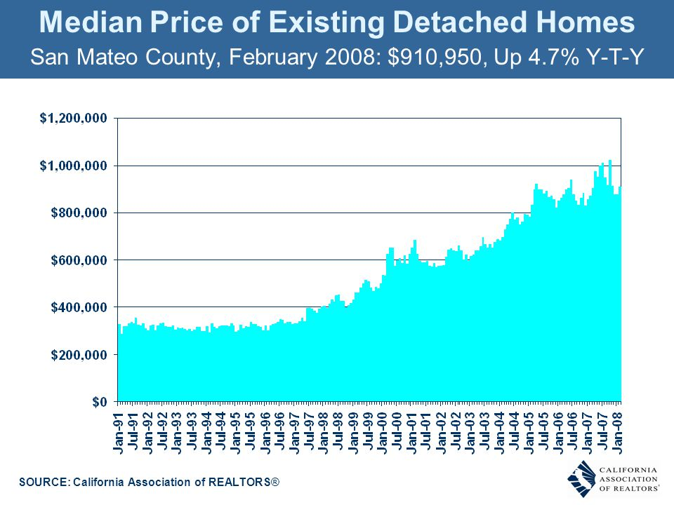 Median Price of Existing Detached Homes SOURCE: California Association of REALTORS® San Mateo County, February 2008: $910,950, Up 4.7% Y-T-Y