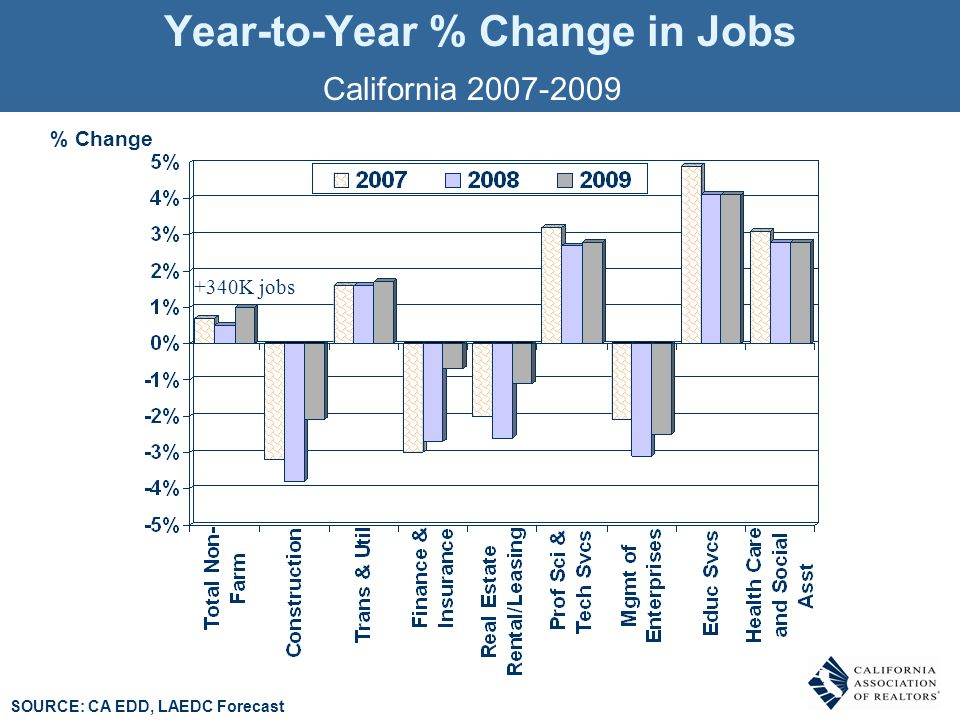 Year-to-Year % Change in Jobs % Change California 2007-2009 +340K jobs SOURCE: CA EDD, LAEDC Forecast