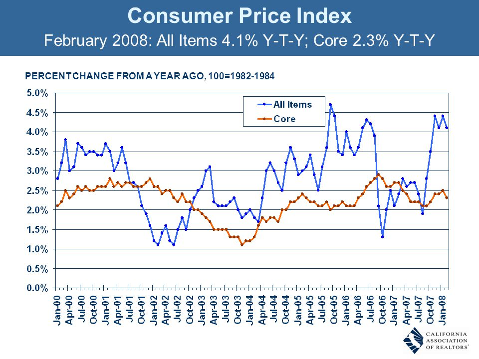 Consumer Price Index February 2008: All Items 4.1% Y-T-Y; Core 2.3% Y-T-Y PERCENT CHANGE FROM A YEAR AGO, 100=1982-1984
