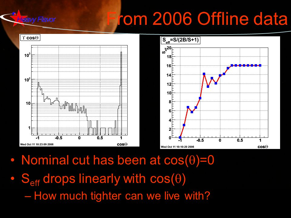 From 2006 Offline data Nominal cut has been at cos(  )=0 S eff drops linearly with cos(  ) –How much tighter can we live with?