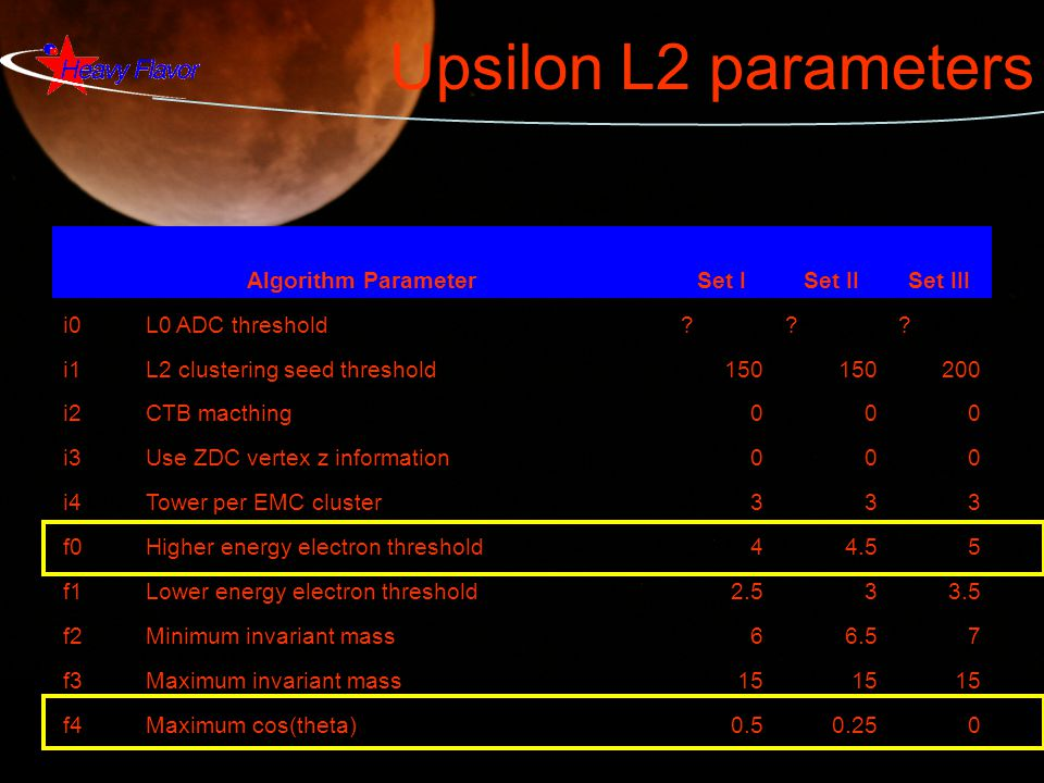 Upsilon L2 parameters Algorithm ParameterSet ISet IISet III i0 L0 ADC threshold??.