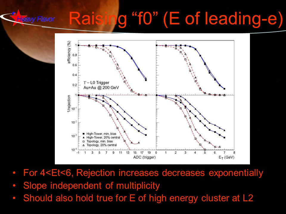 Raising f0 (E of leading-e) For 4<Et<6, Rejection increases decreases exponentially Slope independent of multiplicity Should also hold true for E of high energy cluster at L2