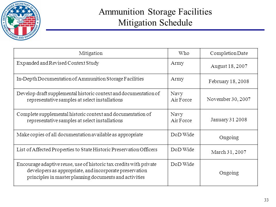 33 Ammunition Storage Facilities Mitigation Schedule MitigationWhoCompletion Date Expanded and Revised Context StudyArmy August 18, 2007 In-Depth Documentation of Ammunition Storage FacilitiesArmy February 18, 2008 Develop draft supplemental historic context and documentation of representative samples at select installations Navy Air Force November 30, 2007 Complete supplemental historic context and documentation of representative samples at select installations Navy Air Force January 31 2008 Make copies of all documentation available as appropriateDoD Wide Ongoing List of Affected Properties to State Historic Preservation OfficersDoD Wide March 31, 2007 Encourage adaptive reuse, use of historic tax credits with private developers as appropriate, and incorporate preservation principles in master planning documents and activities DoD Wide Ongoing