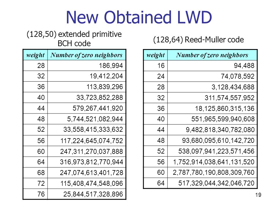19 New Obtained LWD weightNumber of zero neighbors 28186,994 3219,412,204 36113,839,296 4033,723,852,288 44579,267,441,920 485,744,521,082,944 5233,558,415,333,632 56117,224,645,074,752 60247,311,270,037,888 64316,973,812,770,944 68247,074,613,401,728 72115,408,474,548,096 7625,844,517,328,896 weightNumber of zero neighbors 1694,488 2474,078,592 283,128,434,688 32311,574,557,952 3618,125,860,315,136 40551,965,599,940,608 449,482,818,340,782,080 4893,680,095,610,142,720 52538,097,941,223,571,456 561,752,914,038,641,131,520 602,787,780,190,808,309,760 64517,329,044,342,046,720 (128,50) extended primitive BCH code (128,64) Reed-Muller code