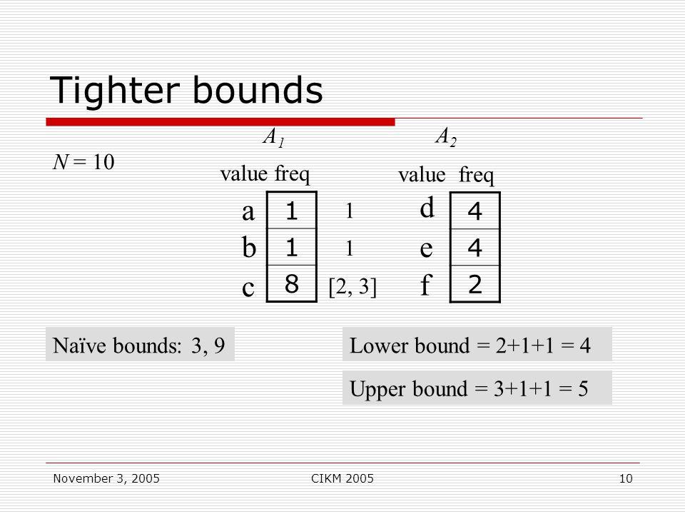 November 3, 2005CIKM 200510 Tighter bounds N = 10 4 4 2 d e f 1 1 8 a b c A2A2 A1A1 Naïve bounds: 3, 9Lower bound = 2+1+1 = 4 1 1 value freq valuefreq [2, 3] Upper bound = 3+1+1 = 5