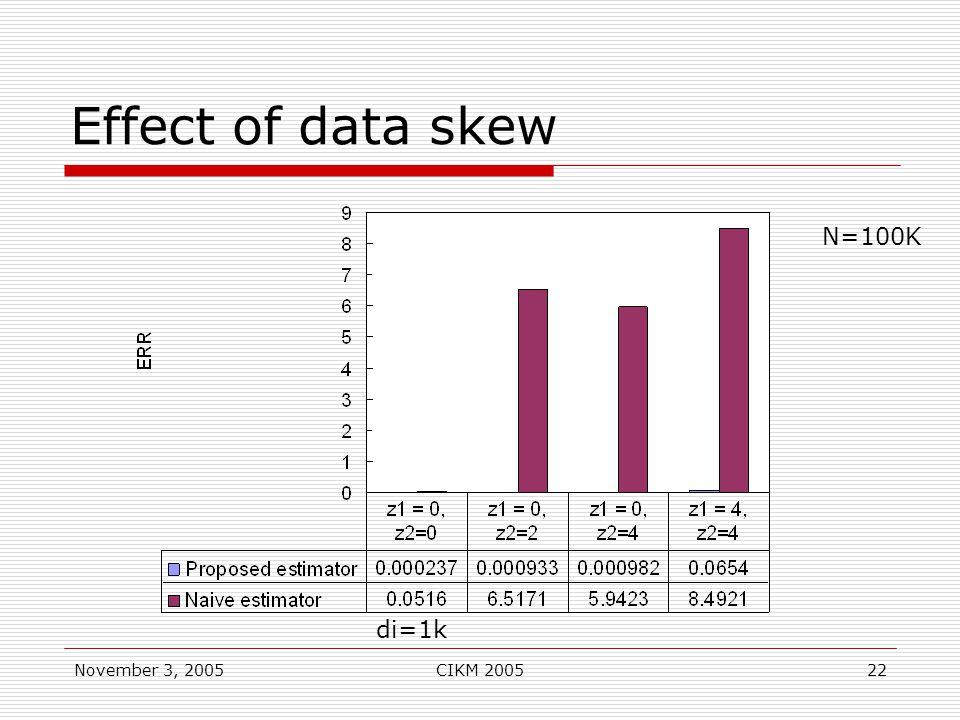 November 3, 2005CIKM 200522 Effect of data skew N=100K di=1k