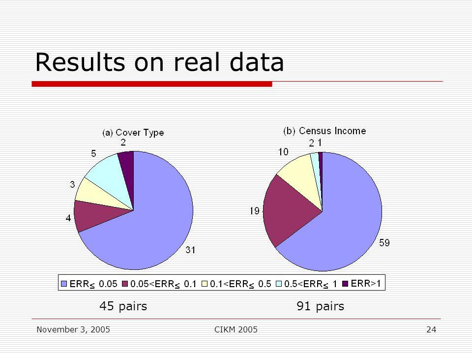 November 3, 2005CIKM 200524 Results on real data 45 pairs91 pairs