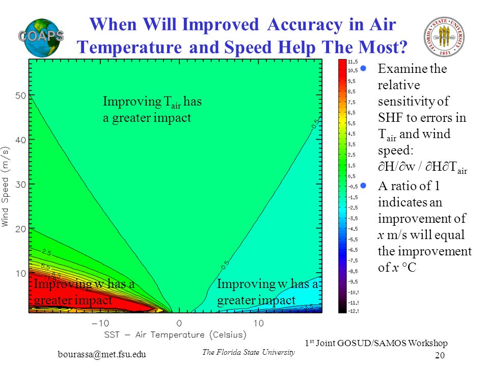 bourassa@met.fsu.edu 1 st Joint GOSUD/SAMOS Workshop The Florida State University 20 When Will Improved Accuracy in Air Temperature and Speed Help The
