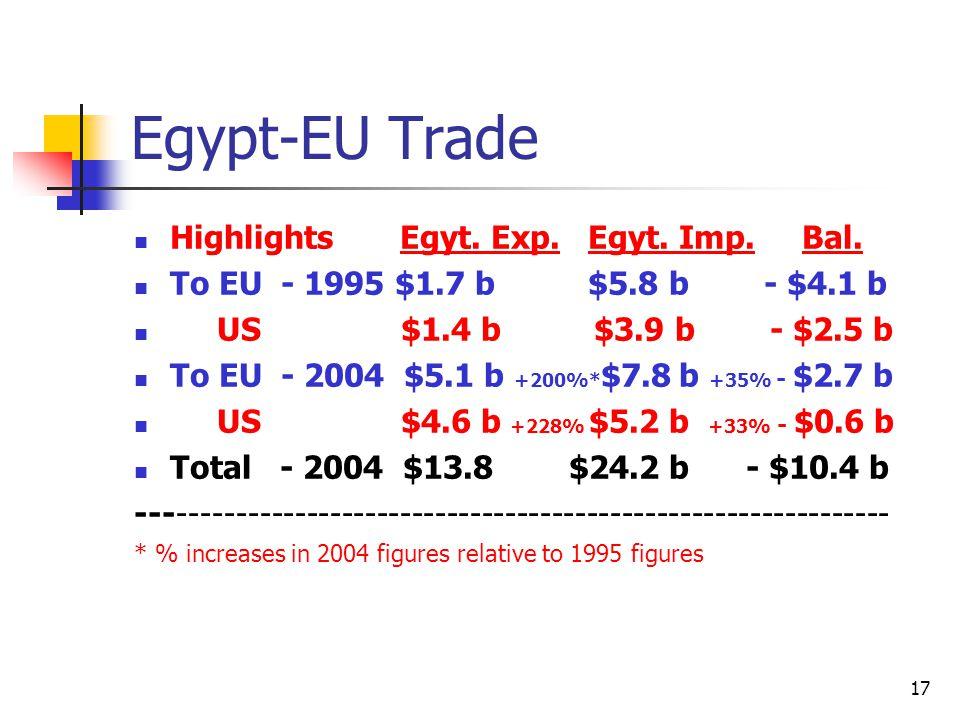 17 Egypt-EU Trade Highlights Egyt. Exp. Egyt. Imp.