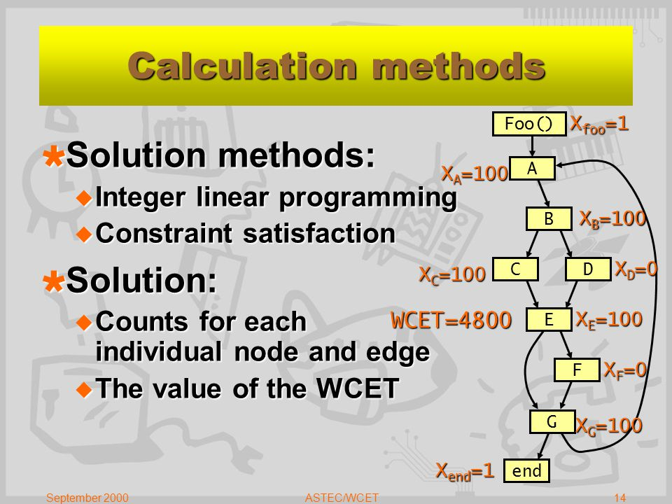 September 2000ASTEC/WCET14  Solution methods:  Integer linear programming  Constraint satisfaction  Solution:  Counts for each individual node and edge  The value of the WCET Foo() C A B D E F G end Calculation methods X A =100 X B =100 X C =100 X D =0 X E =100 X F =0 X G =100 WCET=4800 X foo =1 X end =1