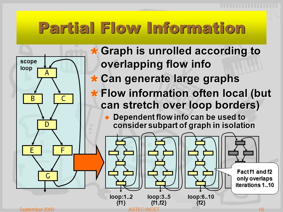 September 2000ASTEC/WCET18 scope loop Partial Flow Information B A C D F  Graph is unrolled according to overlapping flow info  Can generate large graphs  Flow information often local (but can stretch over loop borders)  Dependent flow info can be used to consider subpart of graph in isolation G E loop:1..2 {f1} loop:3..5 {f1,f2} loop:6..10 {f2} Fact f1 and f2 only overlaps iterations 1..10