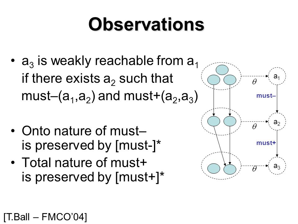 Observations a 3 is weakly reachable from a 1 if there exists a 2 such that must–(a 1,a 2 ) and must+(a 2,a 3 ) Onto nature of must– is preserved by [must-]* Total nature of must+ is preserved by [must+]* a3a3 must+ a1a1 a2a2 must–    [T.Ball – FMCO'04]