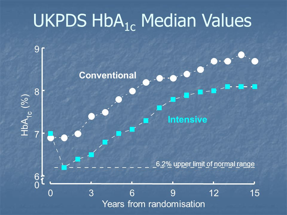 UKPDS HbA 1c Median Values 0 6 7 8 9 03691215 HbA 1c (%) Years from randomisation Conventional Intensive 6.2% upper limit of normal range
