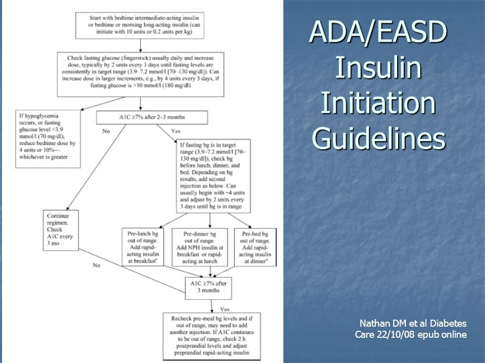 ADA/EASD Insulin Initiation Guidelines Nathan DM et al Diabetes Care 22/10/08 epub online