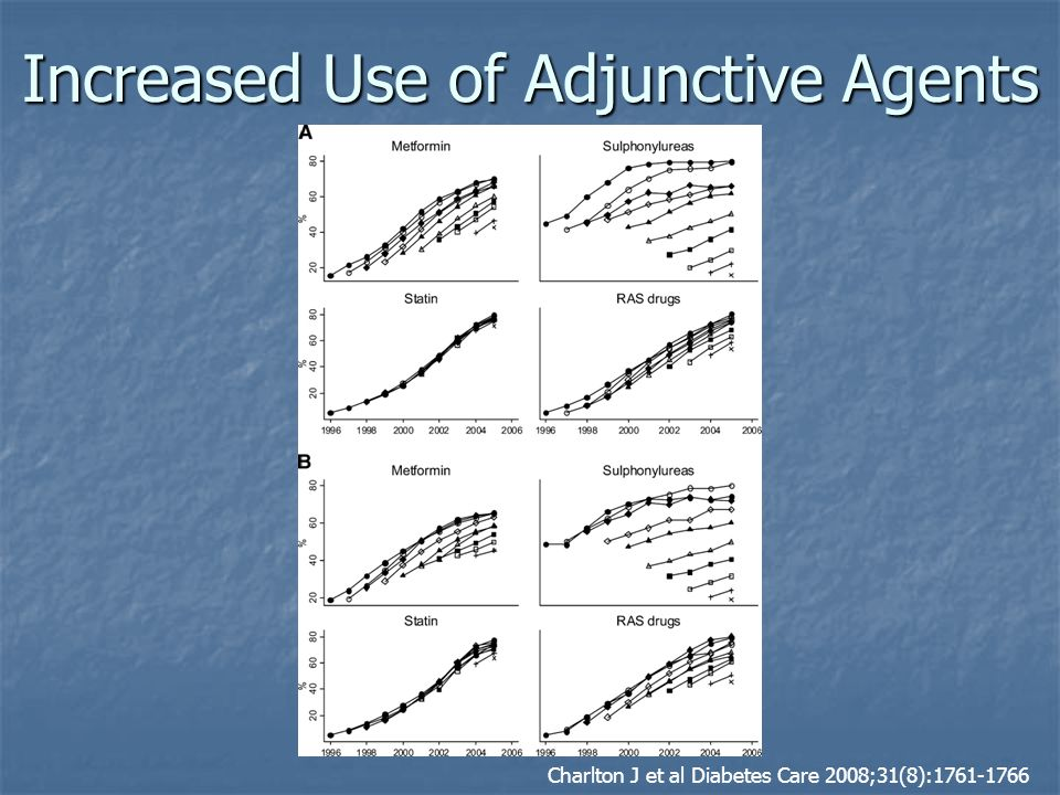 Increased Use of Adjunctive Agents Charlton J et al Diabetes Care 2008;31(8):1761-1766