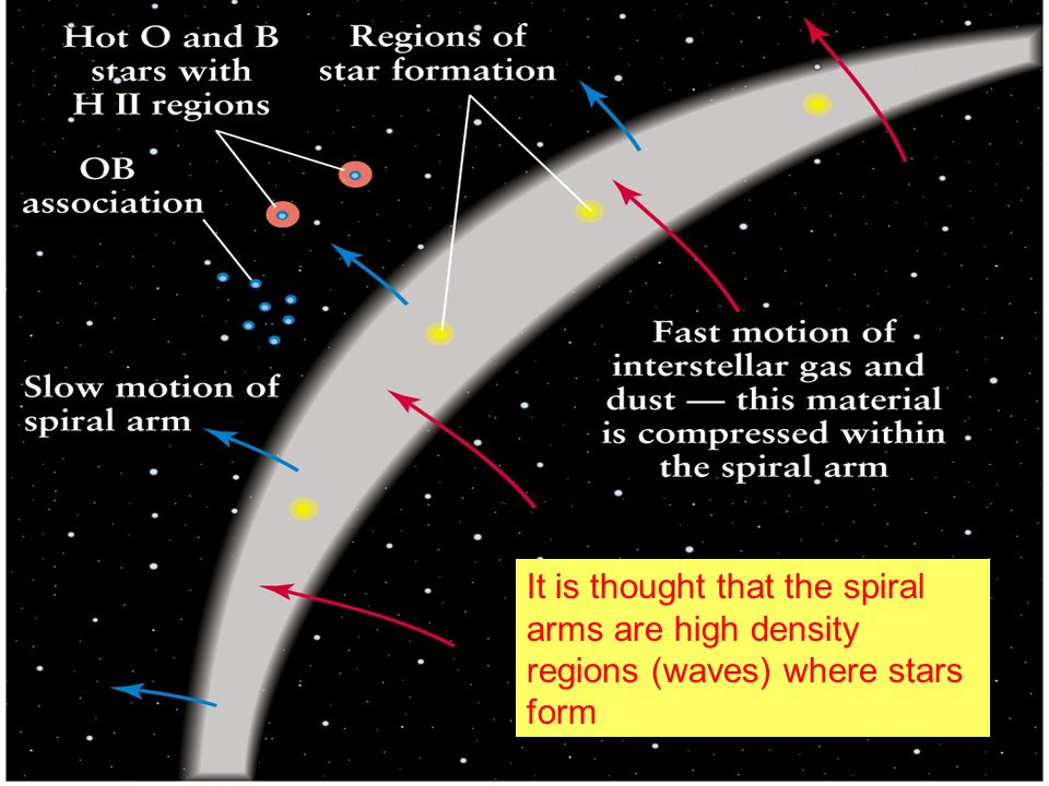 So, what are the Spiral Arms?  Consider the following situation High Density due to slow truck