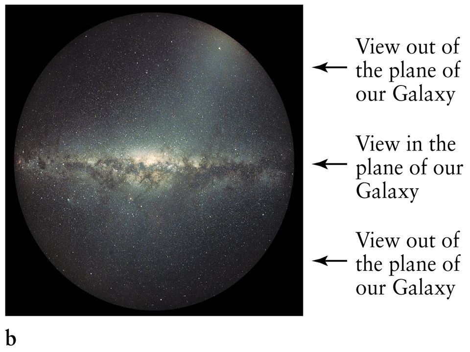  Near IR taken from COBE (1.2, 2.2, 3.4 micrometers) u Note the bulge at the center of the galaxy