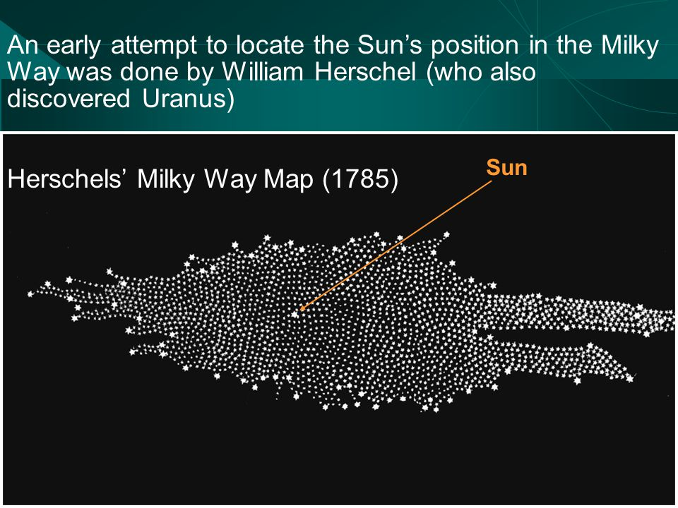 An early attempt to locate the Sun's position in the Milky Way was done by William Herschel (who also discovered Uranus) Herschels' Milky Way Map (1785) Sun